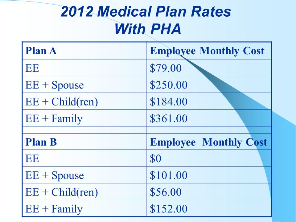 2012 Medical Plan Rates With PHA Plan AEmployee Monthly Cost EE$79.00 EE + Spouse$250.00 EE + Child(ren)$184.00 EE + Family$361.00 Plan BEmployee Monthly Cost EE$0 EE + Spouse$101.00 EE + Child(ren)$56.00 EE + Family$152.00
