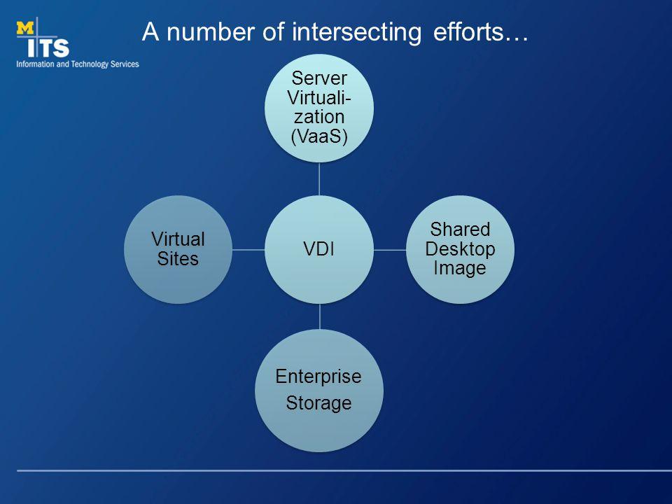A number of intersecting efforts… VDI Server Virtuali- zation (VaaS) Shared Desktop Image Enterprise Storage Virtual Sites