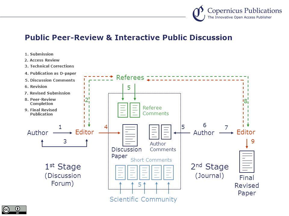 Author Author Comments 5 Public Peer-Review & Interactive Public Discussion Editor Scientific Community Short Comments 5 1 st Stage (Discussion Forum) Author 1 1.