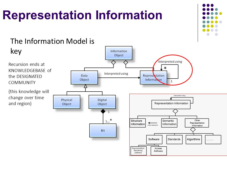 Representation Information The Information Model is key Recursion ends at KNOWLEDGEBASE of the DESIGNATED COMMUNITY (this knowledge will change over time and region)