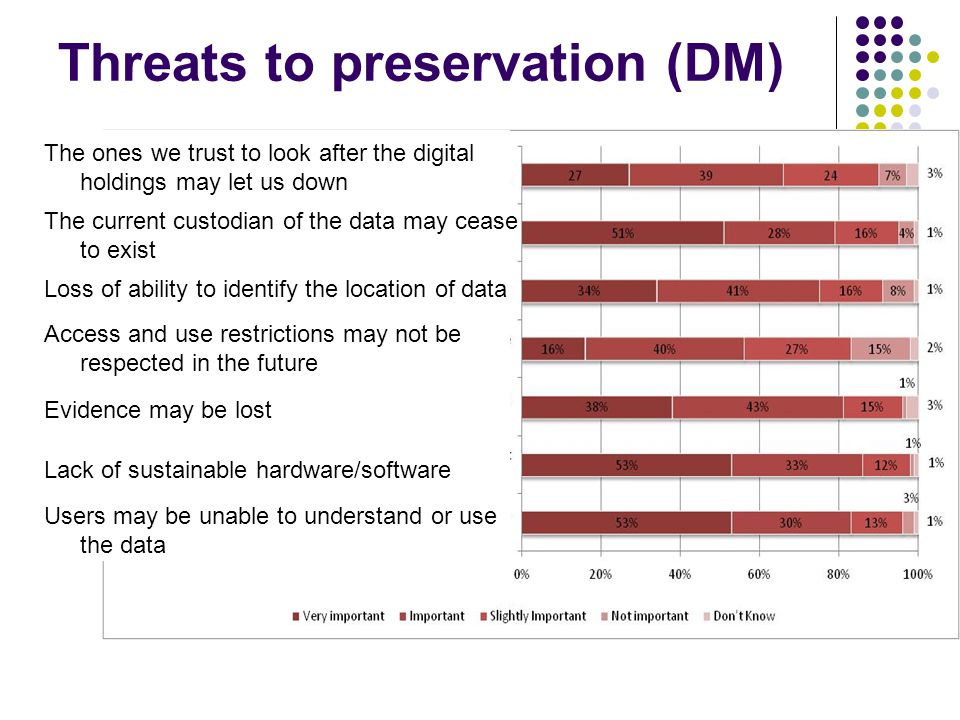 Threats to preservation (DM) The ones we trust to look after the digital holdings may let us down The current custodian of the data may cease to exist Loss of ability to identify the location of data Access and use restrictions may not be respected in the future Evidence may be lost Lack of sustainable hardware/software Users may be unable to understand or use the data