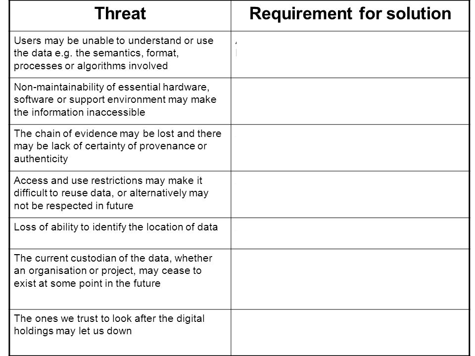 ThreatRequirement for solution Users may be unable to understand or use the data e.g.