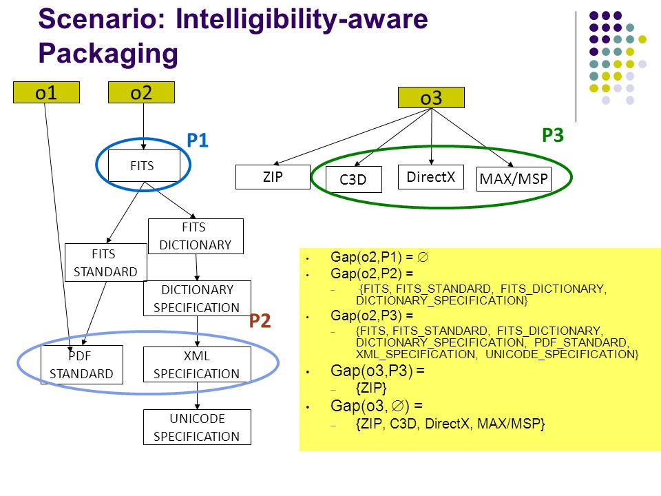Scenario: Intelligibility-aware Packaging FITS STANDARD PDF STANDARD FITS DICTIONARY SPECIFICATION UNICODE SPECIFICATION XML SPECIFICATION o2o1 P1 P2 C3D DirectX MAX/MSP o3 P3 ZIP Gap(o2,P1) = Gap(o2,P2) = – {FITS, FITS_STANDARD, FITS_DICTIONARY, DICTIONARY_SPECIFICATION} Gap(o2,P3) = – {FITS, FITS_STANDARD, FITS_DICTIONARY, DICTIONARY_SPECIFICATION, PDF_STANDARD, XML_SPECIFICATION, UNICODE_SPECIFICATION} Gap(o3,P3) = – {ZIP} Gap(o3, ) = – {ZIP, C3D, DirectX, MAX/MSP}