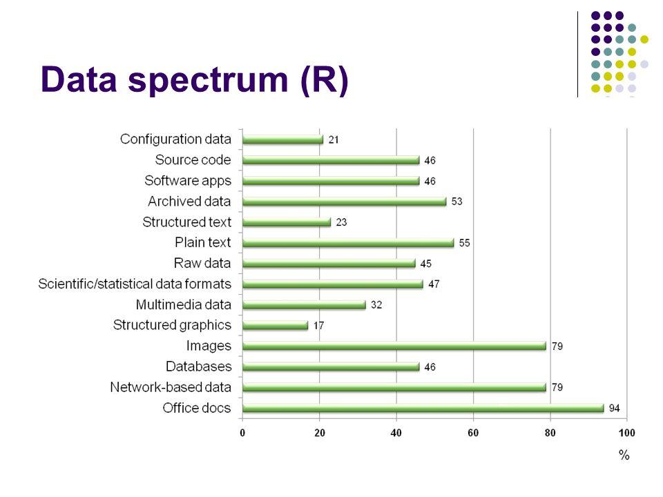 Data spectrum (R)