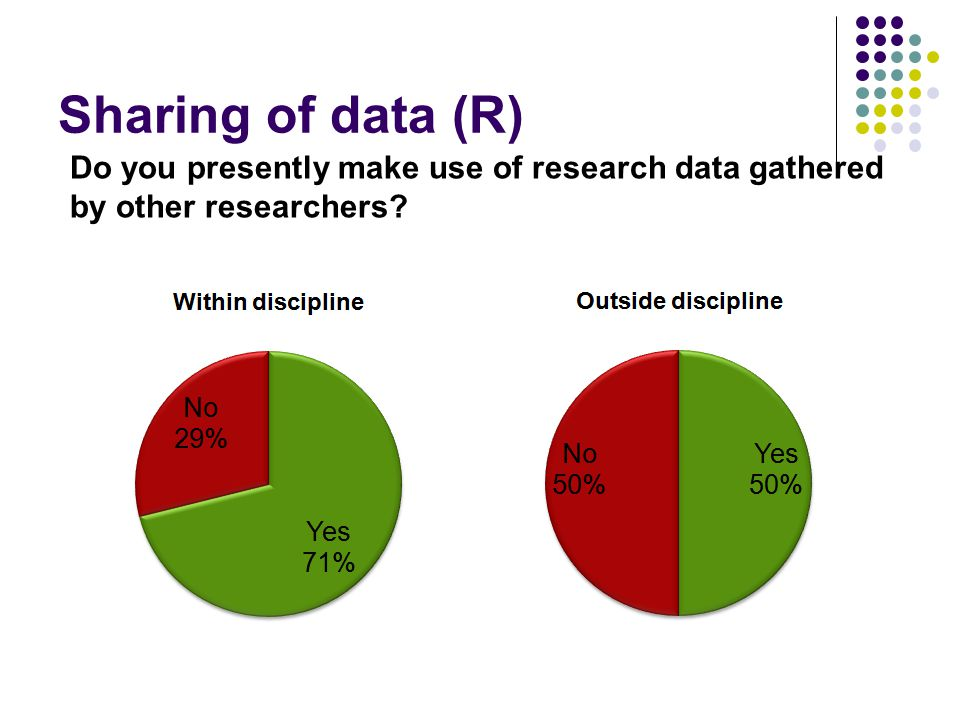 Sharing of data (R) Do you presently make use of research data gathered by other researchers