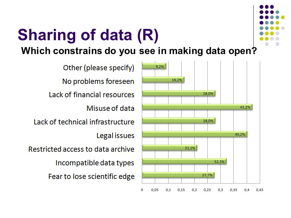 Sharing of data (R) Which constrains do you see in making data open