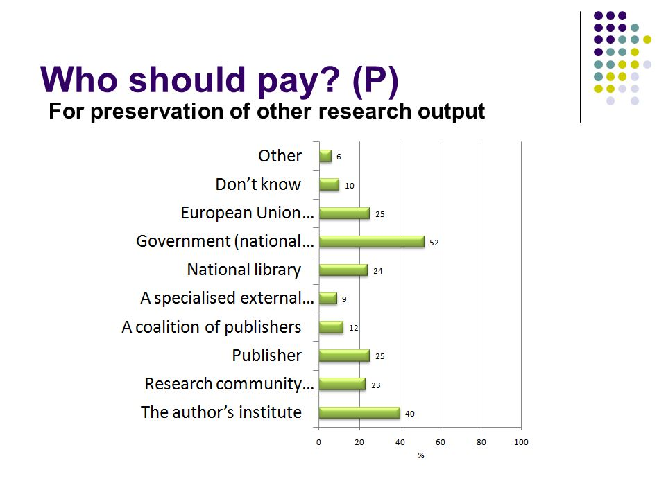 Who should pay (P) For preservation of other research output