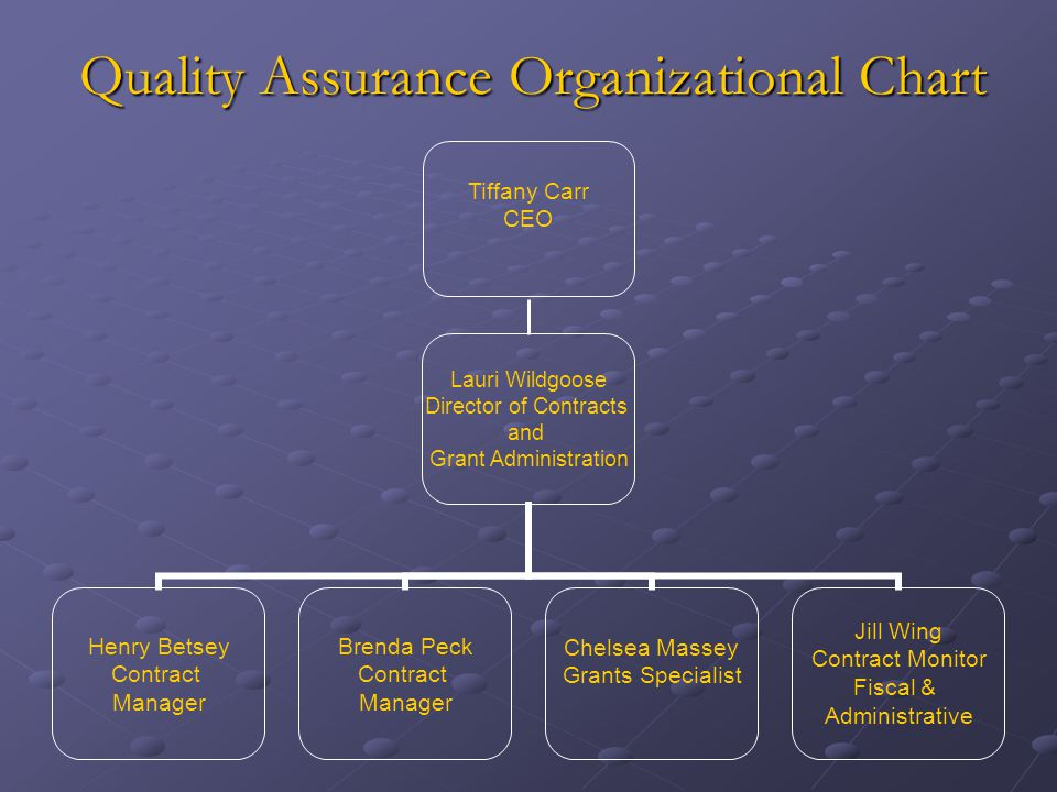 Quality Assurance Organizational Chart Lauri Wildgoose Director of Contracts and Grant Administration Henry Betsey Contract Manager Brenda Peck Contract Manager Chelsea Massey Grants Specialist Jill Wing Contract Monitor Fiscal & Administrative Tiffany Carr CEO