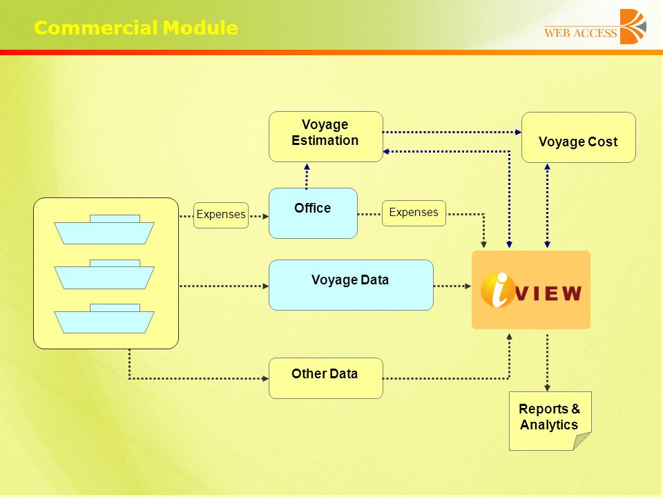 Commercial Module Office Voyage Data Other Data Expenses Reports & Analytics Voyage Estimation Voyage Cost Expenses
