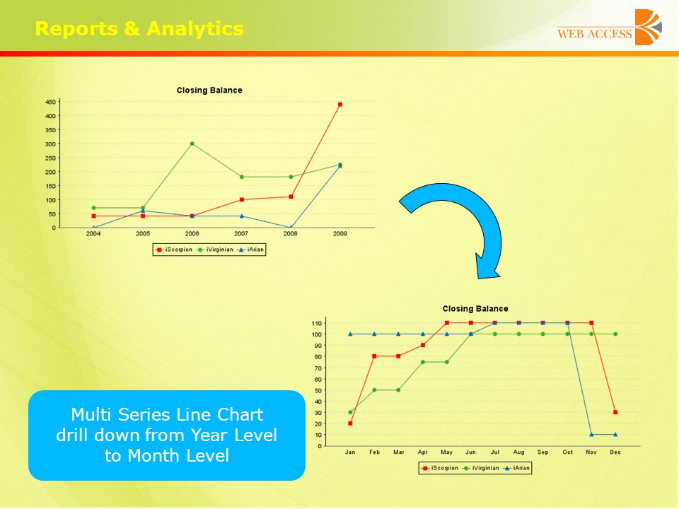 Reports & Analytics Multi Series Line Chart drill down from Year Level to Month Level
