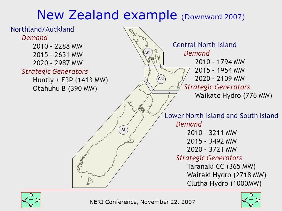 NERI Conference, November 22, 2007 AKL CNI SI Northland/Auckland Demand 2010 – 2288 MW 2015 – 2631 MW 2020 – 2987 MW Strategic Generators Huntly + E3P (1413 MW) Otahuhu B (390 MW) Lower North Island and South Island Demand 2010 – 3211 MW 2015 – 3492 MW 2020 – 3721 MW Strategic Generators Taranaki CC (365 MW) Waitaki Hydro (2718 MW) Clutha Hydro (1000MW) Central North Island Demand 2010 – 1794 MW 2015 – 1954 MW 2020 – 2109 MW Strategic Generators Waikato Hydro (776 MW) New Zealand example (Downward 2007)