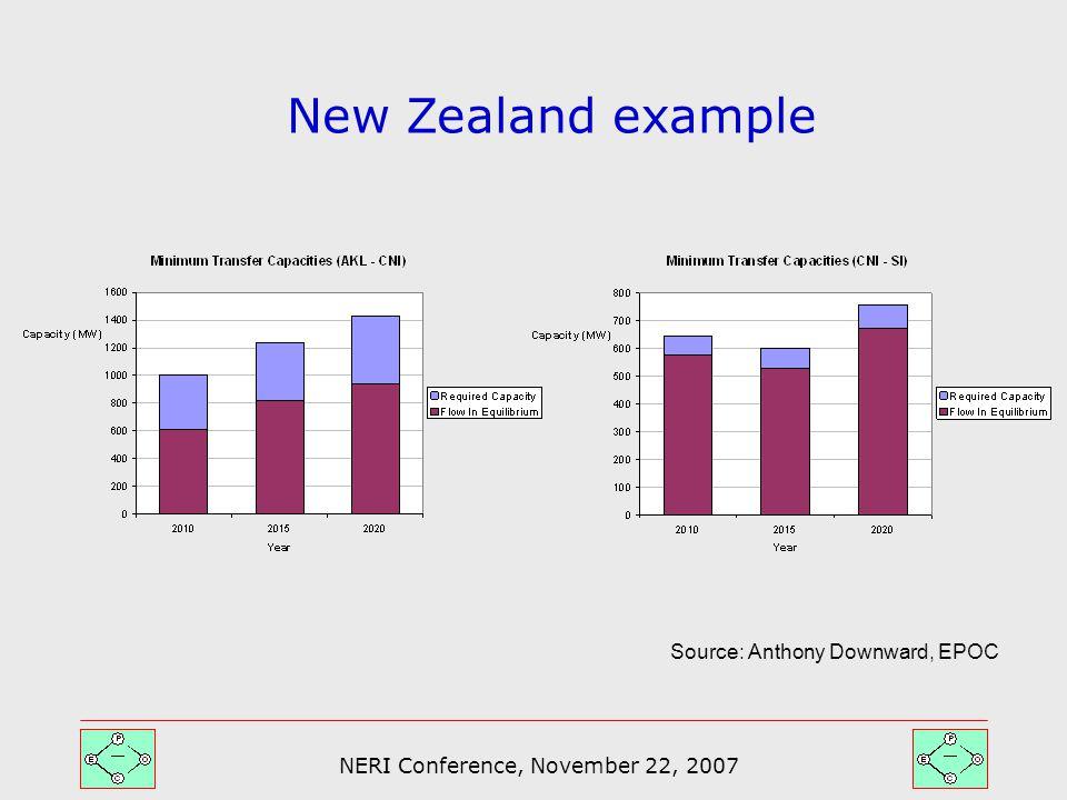 NERI Conference, November 22, 2007 New Zealand example Source: Anthony Downward, EPOC
