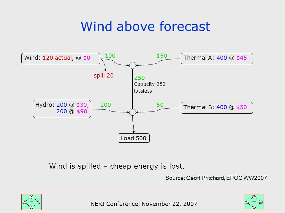 NERI Conference, November 22, 2007 Wind above forecast Capacity 250 lossless Thermal A: 400 @ $45Wind: 120 actual, @ $0 Thermal B: 400 @ $50 Hydro: 200 @ $30, 200 @ $90 Load 500 100 200 250 50 150 spill 20 Wind is spilled – cheap energy is lost.