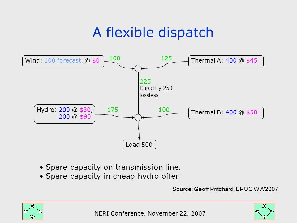 NERI Conference, November 22, 2007 A flexible dispatch Capacity 250 lossless Thermal A: 400 @ $45Wind: 100 forecast, @ $0 Thermal B: 400 @ $50 Hydro: 200 @ $30, 200 @ $90 Load 500 100 175 225 100 125 Spare capacity on transmission line.