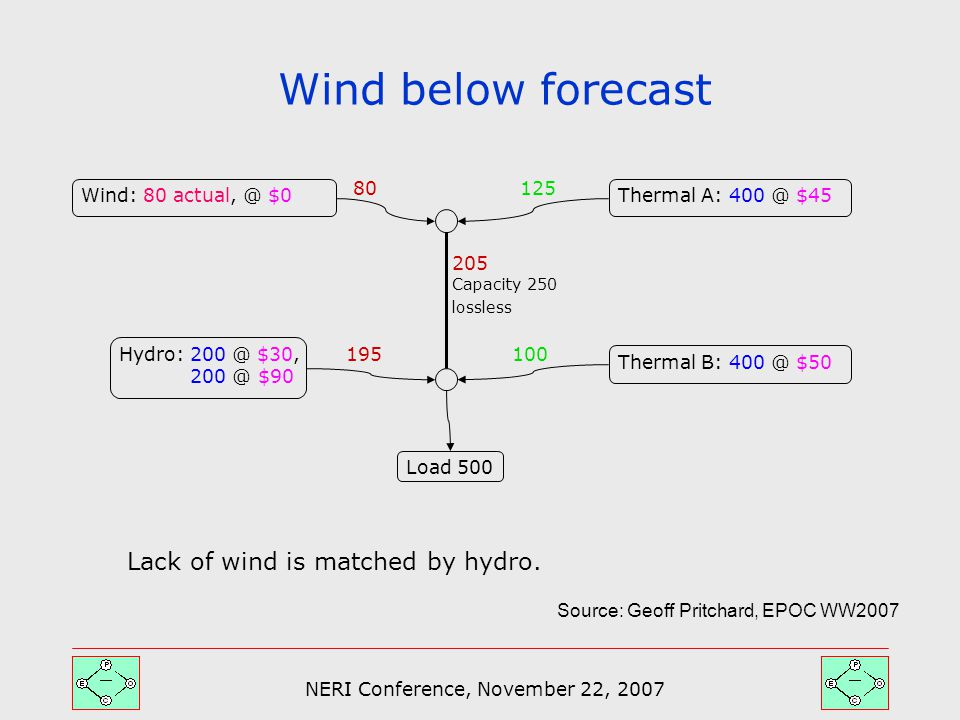 NERI Conference, November 22, 2007 Wind below forecast Capacity 250 lossless Thermal A: 400 @ $45Wind: 80 actual, @ $0 Thermal B: 400 @ $50 Hydro: 200 @ $30, 200 @ $90 Load 500 80 195 205 100 125 Lack of wind is matched by hydro.