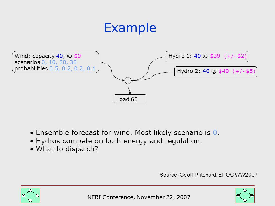 NERI Conference, November 22, 2007 Example Hydro 2: 40 @ $40 (+/- $5) Wind: capacity 40, @ $0 scenarios 0, 10, 20, 30 probabilities 0.5, 0.2, 0.2, 0.1 Load 60 Ensemble forecast for wind.