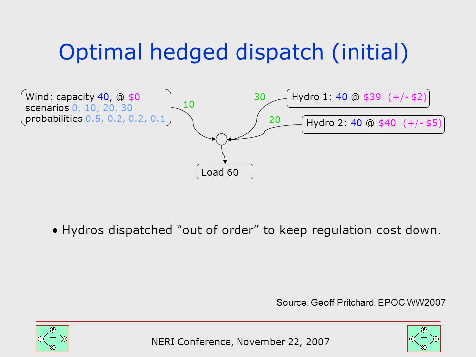 NERI Conference, November 22, 2007 Optimal hedged dispatch (initial) Hydro 2: 40 @ $40 (+/- $5) Wind: capacity 40, @ $0 scenarios 0, 10, 20, 30 probabilities 0.5, 0.2, 0.2, 0.1 Load 60 Hydros dispatched out of order to keep regulation cost down.