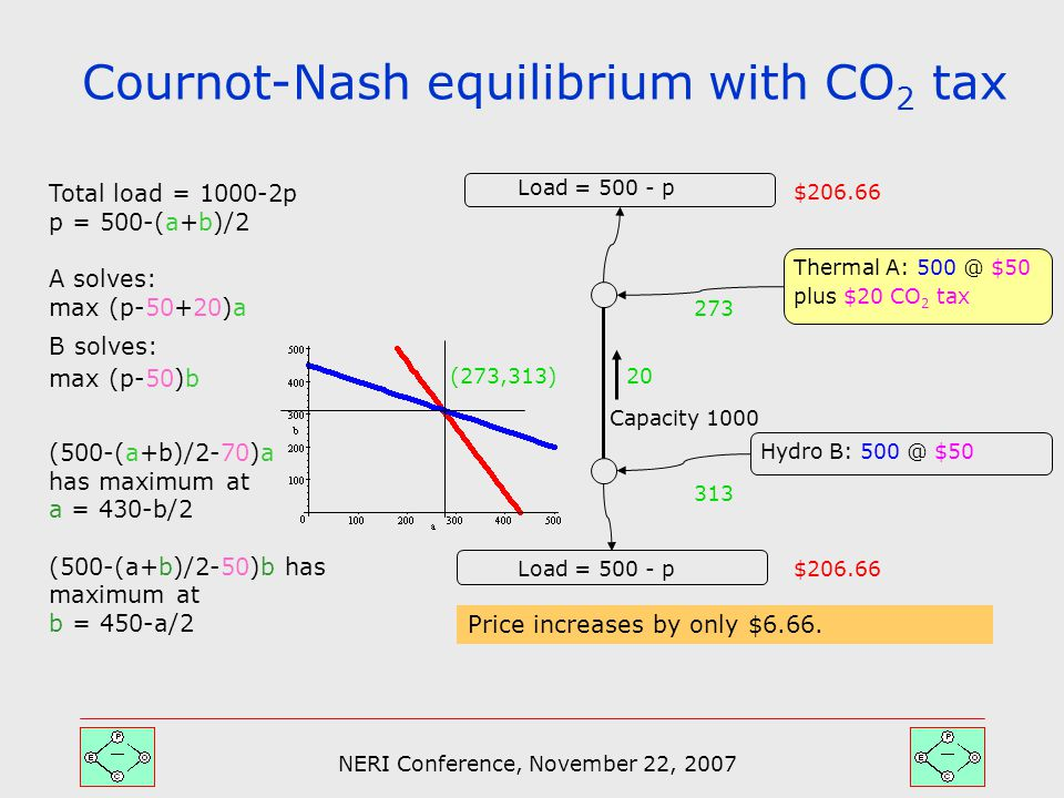 NERI Conference, November 22, 2007 Cournot-Nash equilibrium with CO 2 tax Thermal A: 500 @ $50 plus $20 CO 2 tax Hydro B: 500 @ $50 Load = 500 - p $206.66 Total load = 1000-2p p = 500-(a+b)/2 A solves: max (p-50+20)a B solves: max (p-50)b (500-(a+b)/2-70)a has maximum at a = 430-b/2 (500-(a+b)/2-50)b has maximum at b = 450-a/2 Capacity 1000 (273,313) 313 273 20 Price increases by only $6.66.