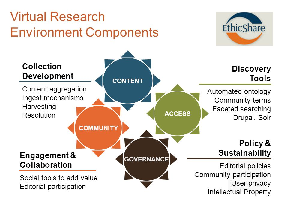 Virtual Research Environment Components Collection Development Content aggregation Ingest mechanisms Harvesting Resolution CONTENT Discovery Tools Automated ontology Community terms Faceted searching Drupal, Solr ACCESS Policy & Sustainability Editorial policies Community participation User privacy Intellectual Property GOVERNANCE Engagement & Collaboration Social tools to add value Editorial participation COMMUNITY