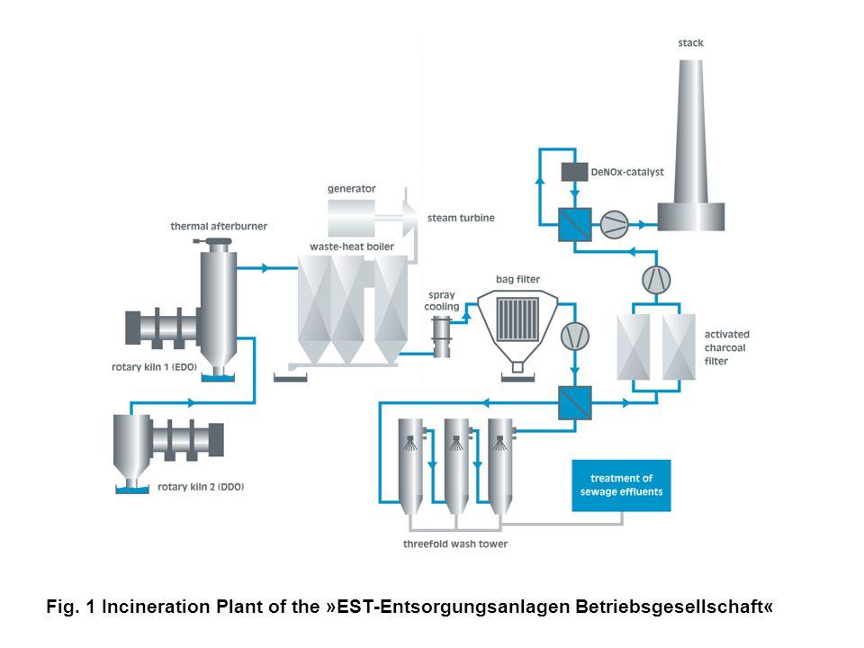 Fig. 1 Incineration Plant of the »EST-Entsorgungsanlagen Betriebsgesellschaft«
