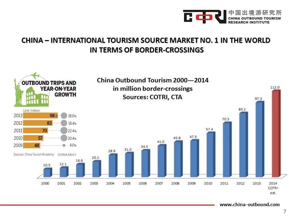 www.china-outbound.com 8 CHINA – INTERNATIONAL TOURISM SOURCE MARKET NO.