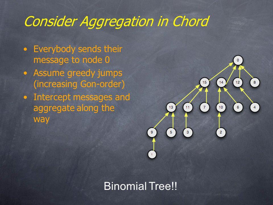 Binomial Tree!.