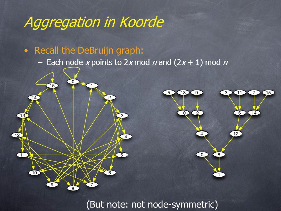 Aggregation in Koorde Recall the DeBruijn graph: –Each node x points to 2x mod n and (2x + 1) mod n (But note: not node-symmetric)