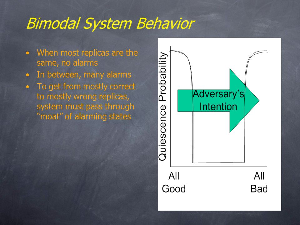 Bimodal System Behavior When most replicas are the same, no alarms In between, many alarms To get from mostly correct to mostly wrong replicas, system must pass through moat of alarming states