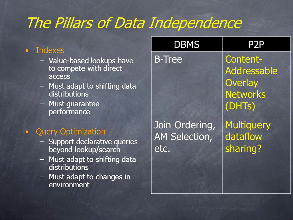 The Pillars of Data Independence Indexes –Value-based lookups have to compete with direct access –Must adapt to shifting data distributions –Must guarantee performance Query Optimization –Support declarative queries beyond lookup/search –Must adapt to shifting data distributions –Must adapt to changes in environment DBMSP2P B-TreeContent- Addressable Overlay Networks (DHTs) Join Ordering, AM Selection, etc.