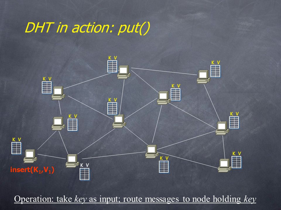 K V DHT in action: put() insert(K 1,V 1 ) Operation: take key as input; route messages to node holding key