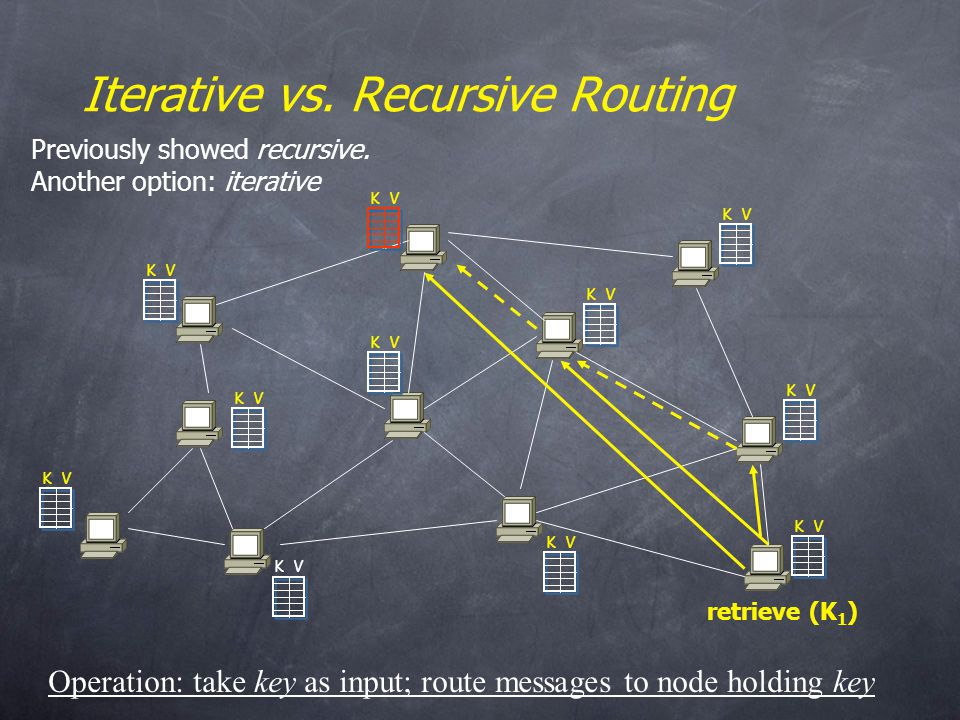 retrieve (K 1 ) K V Iterative vs.