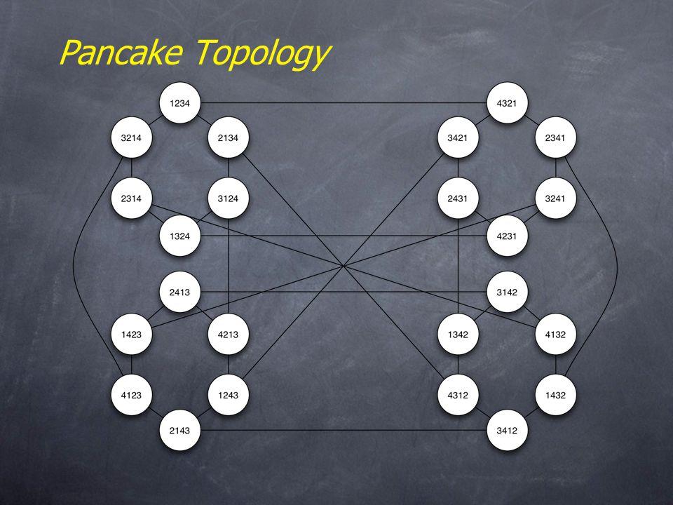 Pancake Topology
