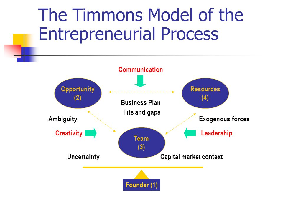 The Timmons Model of the Entrepreneurial Process Opportunity (2) Resources (4) Team (3) CreativityLeadership Communication Business Plan Fits and gaps AmbiguityExogenous forces Capital market contextUncertainty Founder (1)