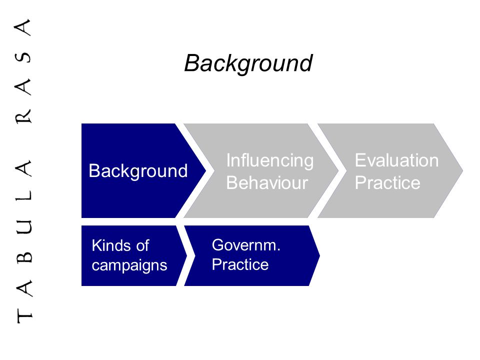 Background a Influencing Behaviour Evaluation Practice a Background Influencing Behaviour Evaluation Practice Kinds of campaigns Governm.
