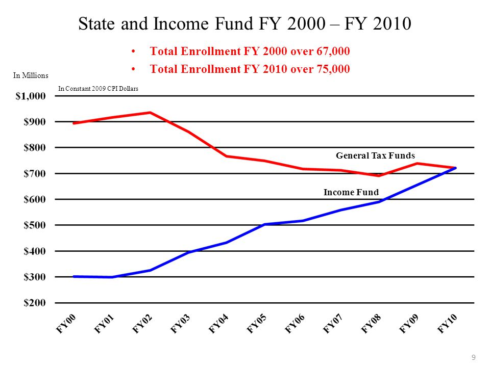 9 State and Income Fund FY 2000 – FY 2010 Total Enrollment FY 2000 over 67,000 Total Enrollment FY 2010 over 75,000 General Tax Funds Income Fund In Millions In Constant 2009 CPI Dollars