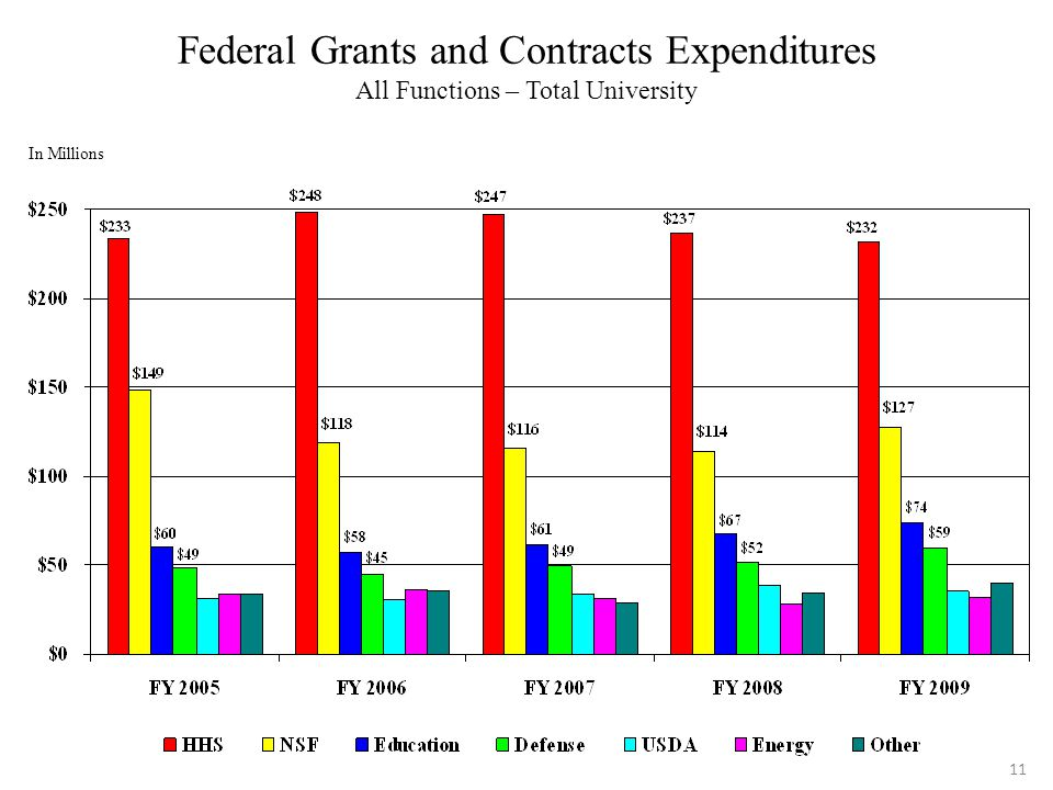 11 Federal Grants and Contracts Expenditures All Functions – Total University In Millions