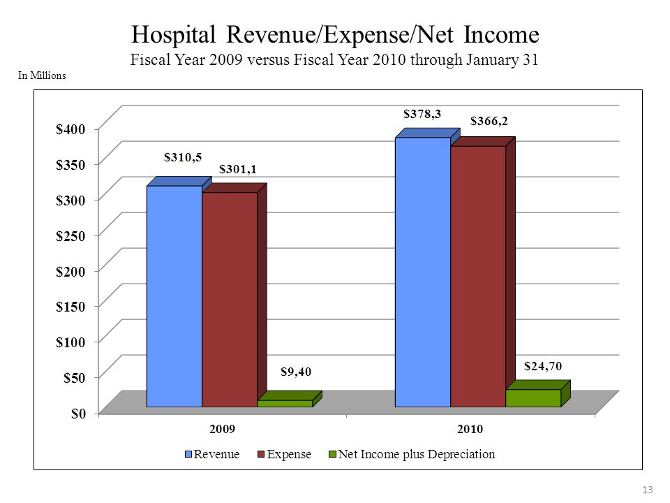 13 Hospital Revenue/Expense/Net Income Fiscal Year 2009 versus Fiscal Year 2010 through January 31 In Millions