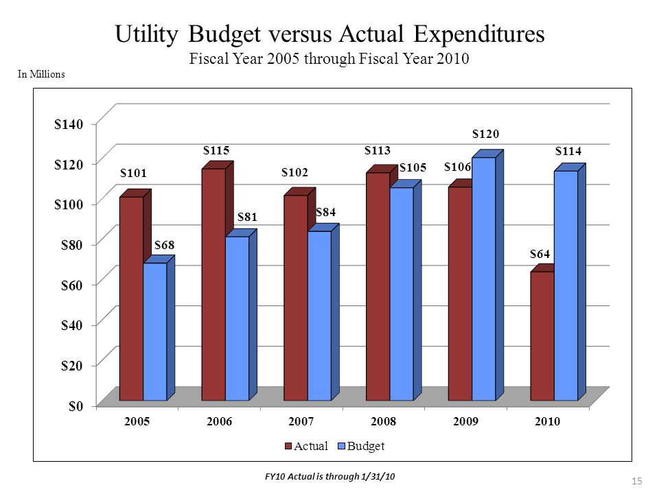 15 Utility Budget versus Actual Expenditures Fiscal Year 2005 through Fiscal Year 2010 In Millions FY10 Actual is through 1/31/10