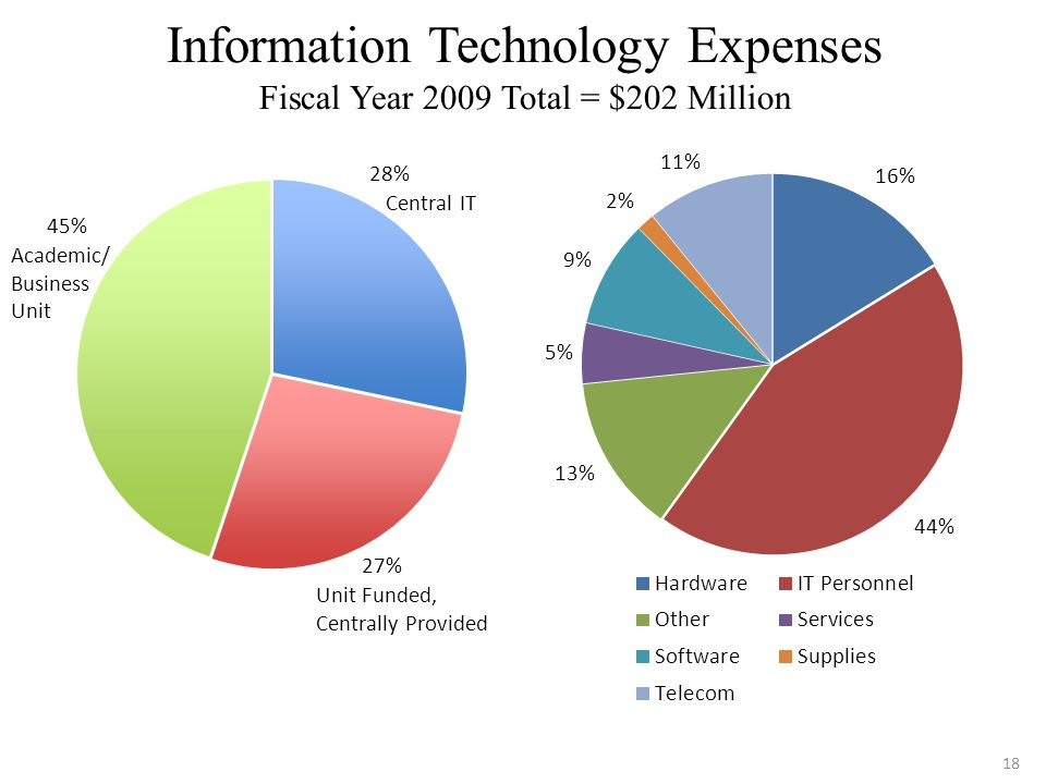 18 Information Technology Expenses Fiscal Year 2009 Total = $202 Million