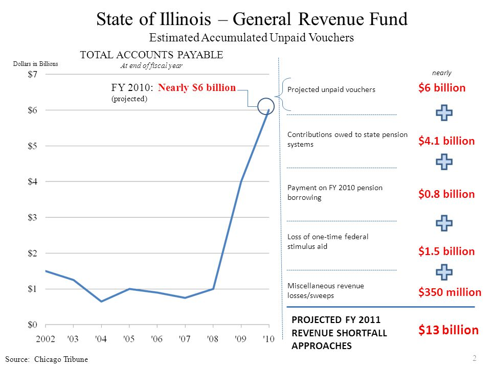 2 State of Illinois – General Revenue Fund Estimated Accumulated Unpaid Vouchers Dollars in Billions TOTAL ACCOUNTS PAYABLE At end of fiscal year Proj
