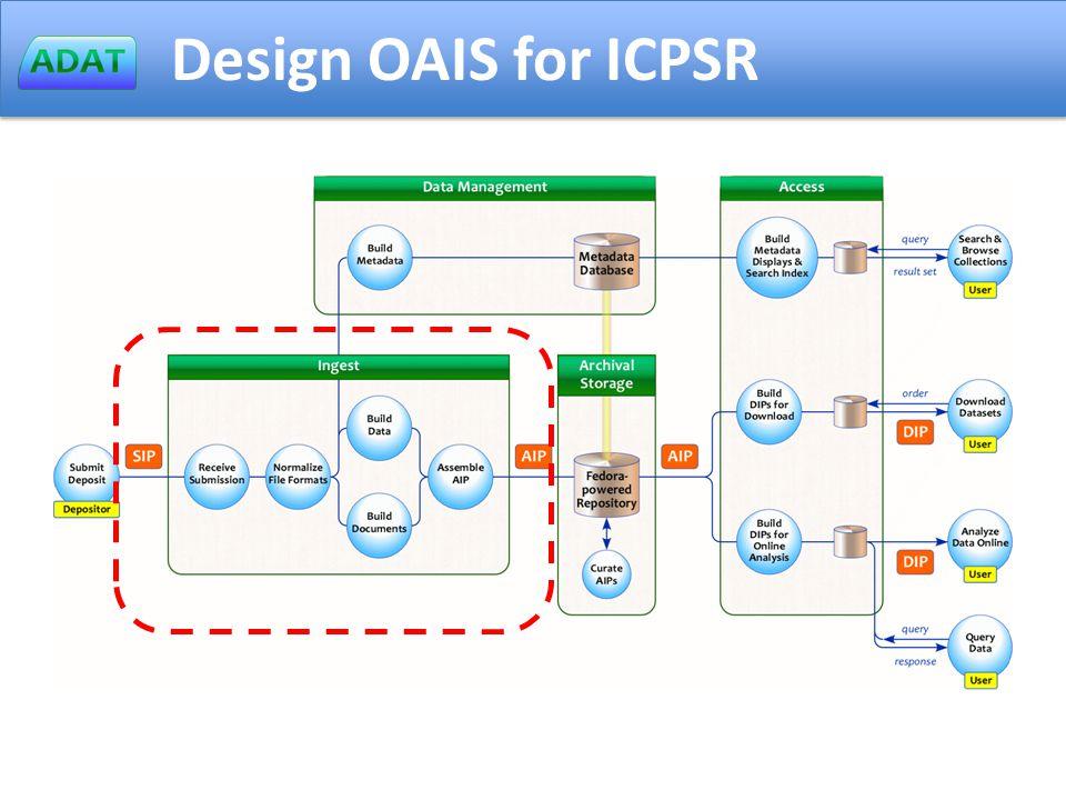 Design OAIS for ICPSR