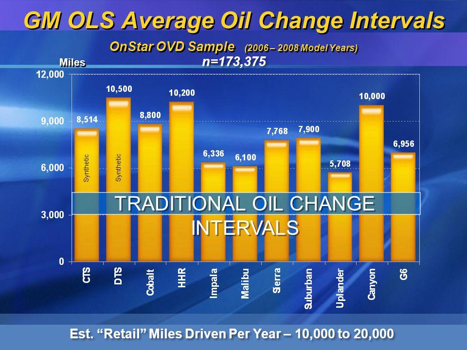 GM OLS Average Oil Change Intervals OnStar OVD Sample (2006 – 2008 Model Years) Est.
