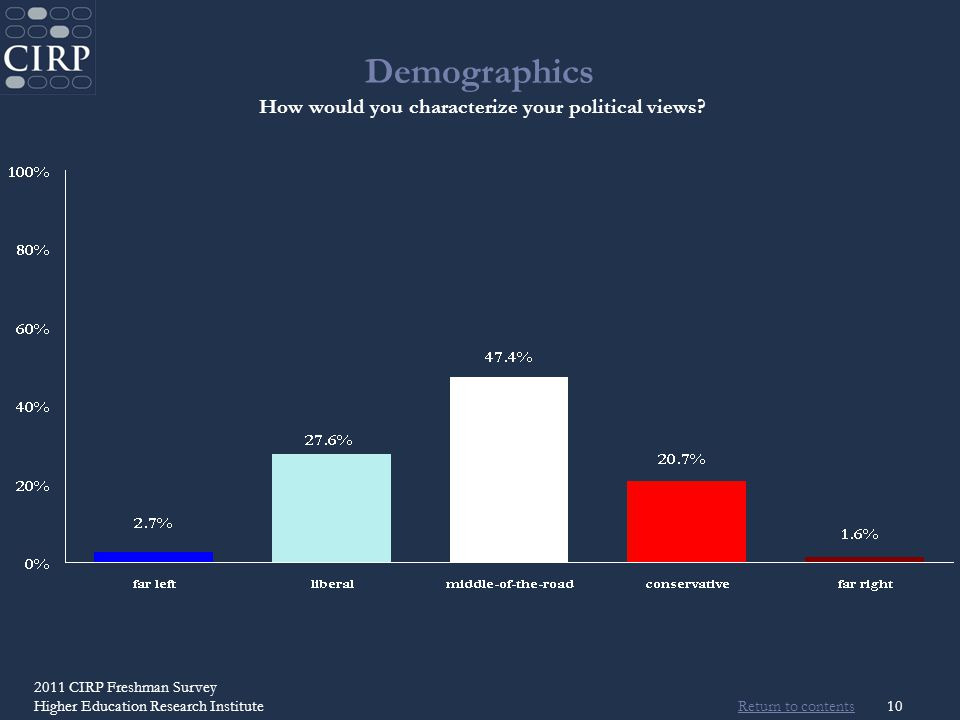 Return to contents 2011 CIRP Freshman Survey Higher Education Research Institute10 Demographics How would you characterize your political views?