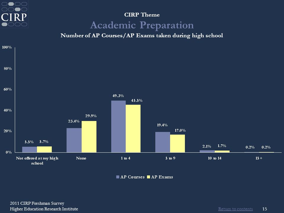 Return to contents 2011 CIRP Freshman Survey Higher Education Research Institute15 CIRP Theme Academic Preparation Number of AP Courses/AP Exams taken during high school