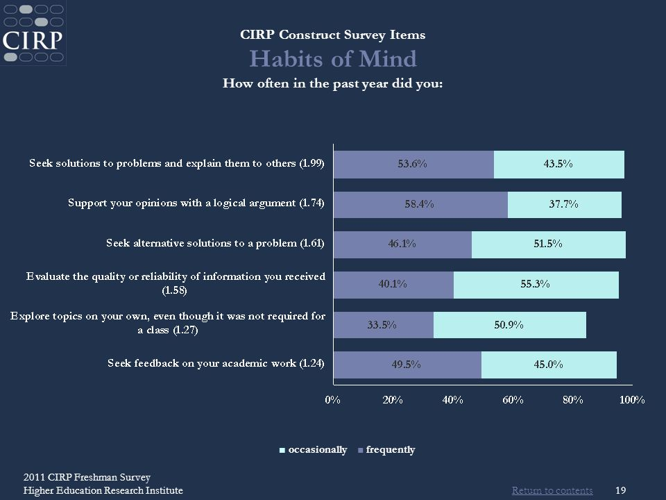 Return to contents 2011 CIRP Freshman Survey Higher Education Research Institute19 CIRP Construct Survey Items Habits of Mind How often in the past year did you: occasionally frequently