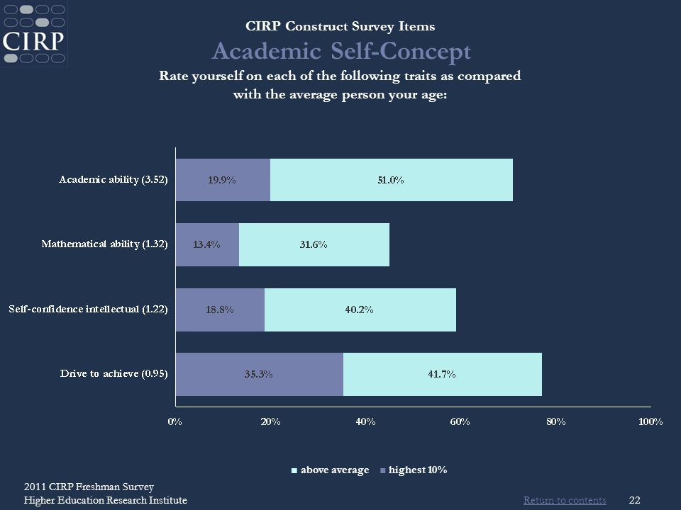 Return to contents 2011 CIRP Freshman Survey Higher Education Research Institute22 CIRP Construct Survey Items Academic Self-Concept Rate yourself on each of the following traits as compared with the average person your age: above average highest 10%