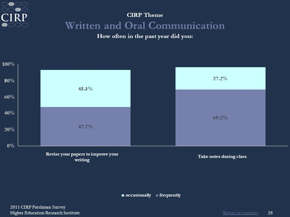 Return to contents 2011 CIRP Freshman Survey Higher Education Research Institute28 CIRP Theme Written and Oral Communication How often in the past year did you: Revise your papers to improve your writing Take notes during class occasionally frequently