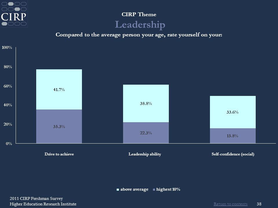 Return to contents 2011 CIRP Freshman Survey Higher Education Research Institute38 CIRP Theme Leadership Compared to the average person your age, rate yourself on your: Drive to achieveLeadership abilitySelf-confidence (social) above average highest 10%