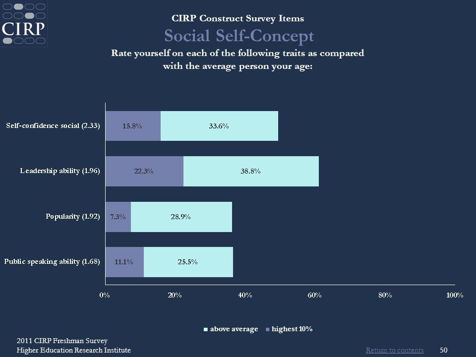 Return to contents 2011 CIRP Freshman Survey Higher Education Research Institute50 CIRP Construct Survey Items Social Self-Concept Rate yourself on each of the following traits as compared with the average person your age: above average highest 10%