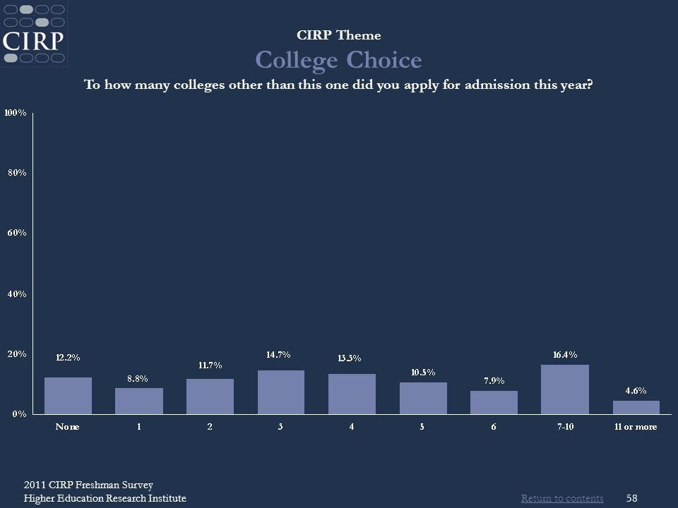 Return to contents 2011 CIRP Freshman Survey Higher Education Research Institute58 CIRP Theme College Choice To how many colleges other than this one did you apply for admission this year